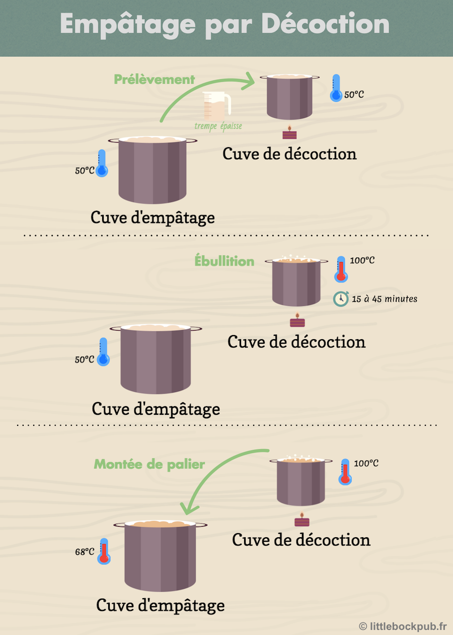 infographie decoction